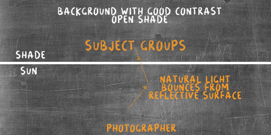 shooting open shade photographers